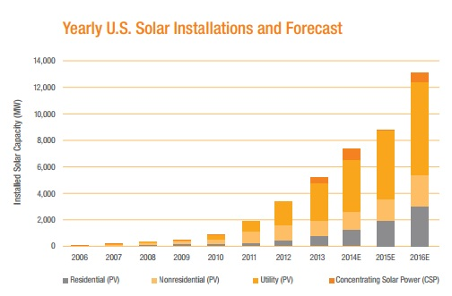 Solar Is The Fastest Growing Source Of Renewable Energy In