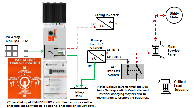 Solar Pv Systems Backup Power Ups Systems: Using A Direct DC Transfer Solution To Better Back-up Solar