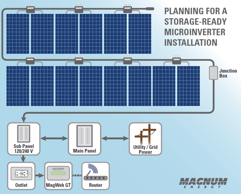 Ensure Your Solar Microinverter System Is Storage Ready
